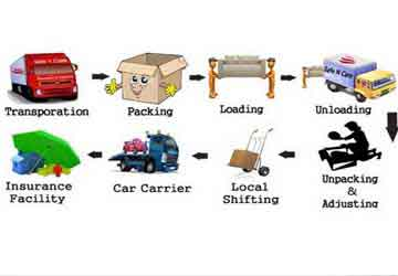 Transportation Process